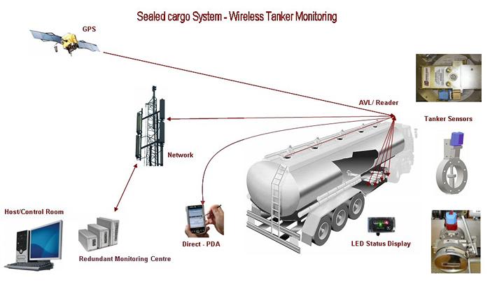 Sealed Cargo System Scs